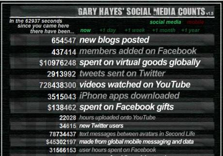 socialmediacounter