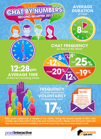 Chat-Infographic