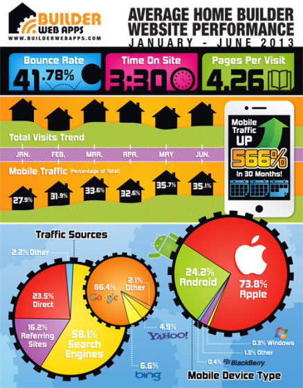 builder-web-stats_500_2013