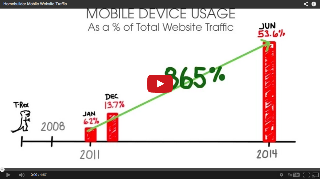 Homebuilder Mobile Device Traffic
