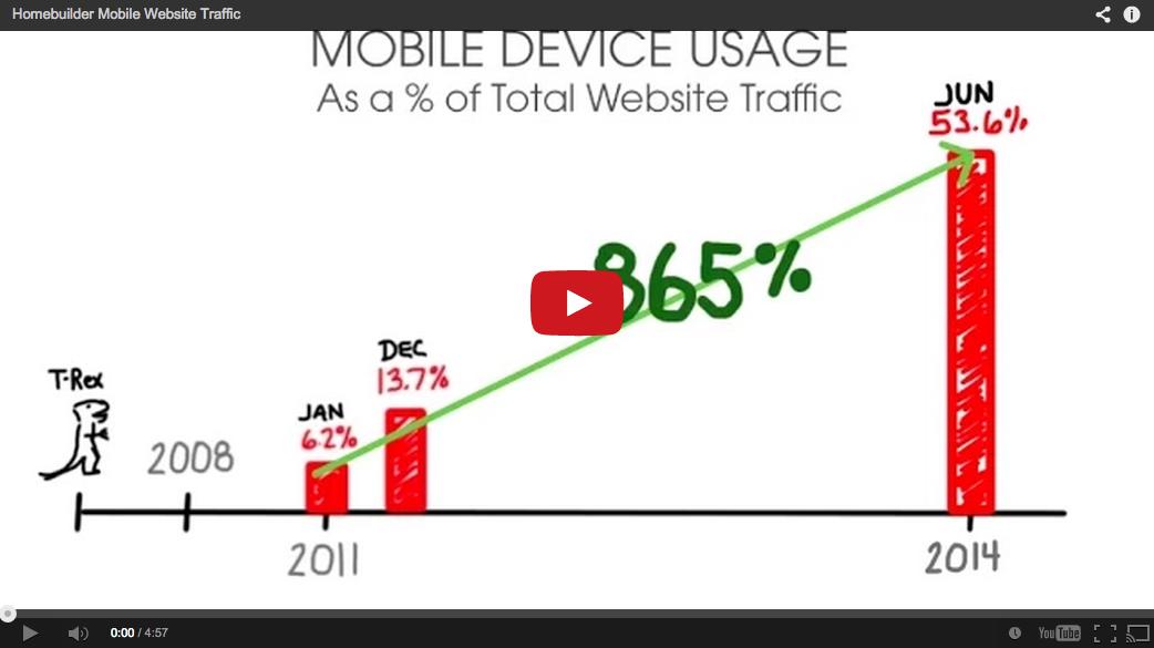 Homebuilder Mobile Device Traffic
