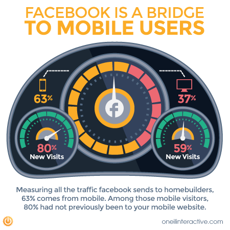 Facebook-mobile-traffic