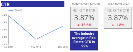 4th Quarter 2019 Facebook CTR Benchmark for Home Builders