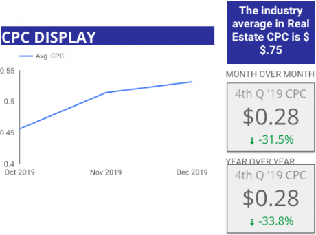 4th Quarter 2019 Google Display CPC Benchmark for Home Builders